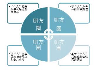 微信的公共传播模式图片